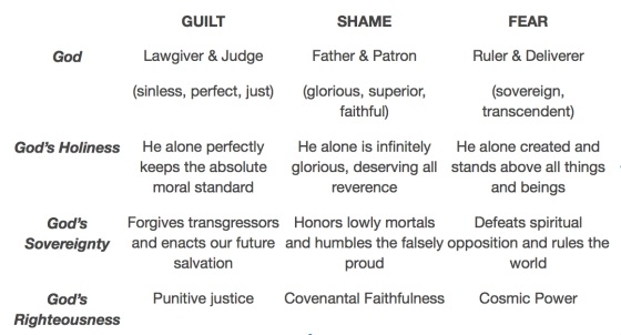 Sample of Theology Guide